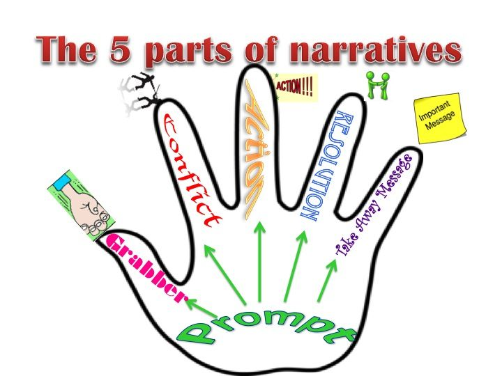 254 best images about Narrative Writing on Pinterest | Student ...