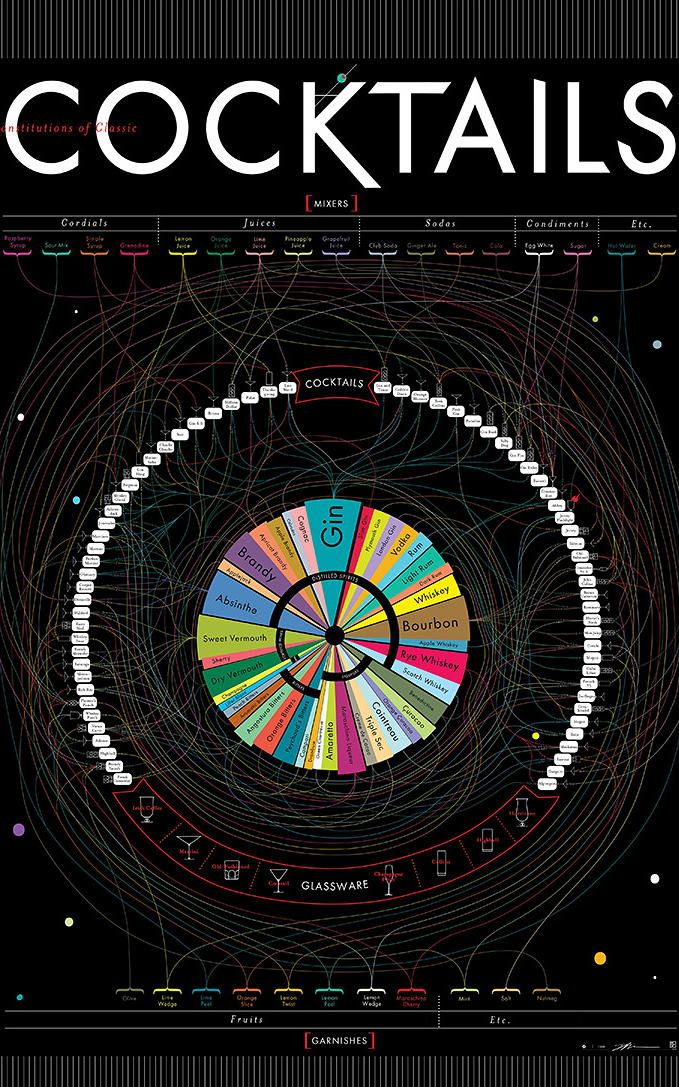 Ben Gibson and Patrick Mulligan, cofounders of Pop Chart Lab in Brooklyn, New York, worked on this poster-sized guide to mixology for over a year. Displayed here are 69 cocktails with all of their ingredients, ingredient ratios, and serving glasses. Spirits are in the middle as a piechart, the cocktails are in a ring around, and the mixers and condiments are above and below.