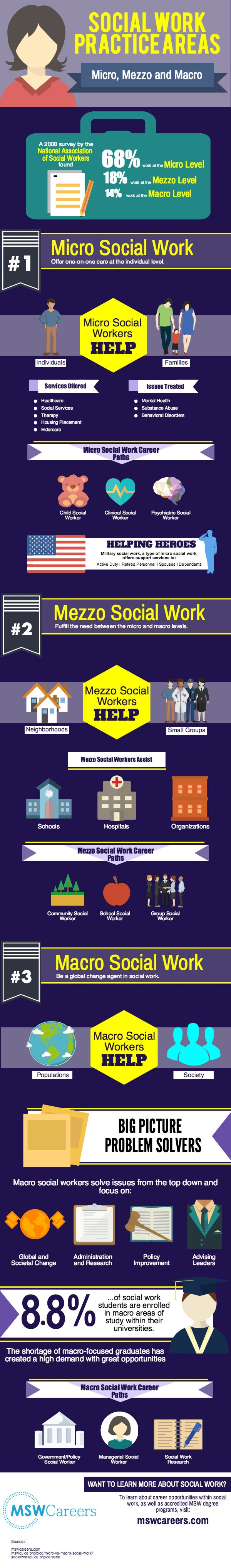 "Micro, Mezzo, and Macro When many people hear the term ""social worker"" they associate the career with commonly known roles such as behavioral therapist, school counselor, case worker or mental health counselor. What aspiring students and other outside the practice may not realize is that the social work profession actually splits its key practice spheres"