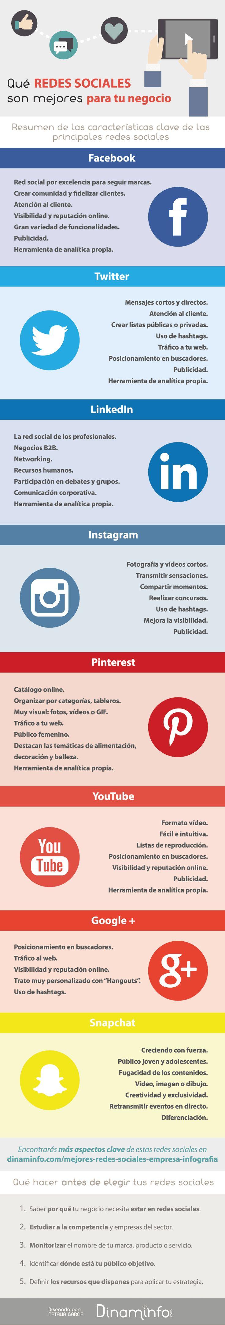 Qué redes sociales son mejores para tu empresa #infografía #socialmedia