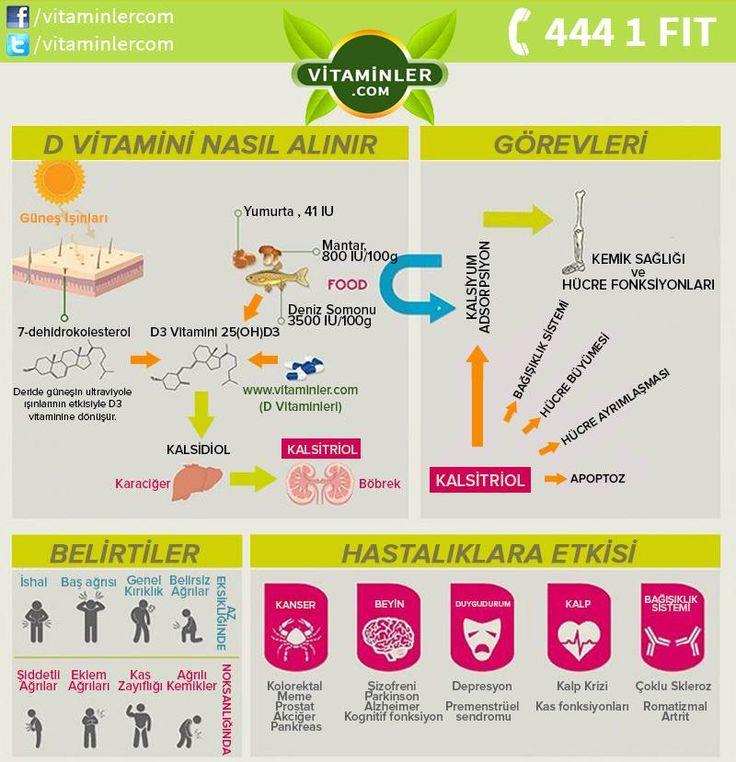 D vitaminiyle ilgili bu bilgileri tüm dostlarınızla paylaşın!  D vitamini içeren ürünlerimize resme tıklayarak ulaşabilirsiniz.   #vitaminlercom #vitamin #sağlık #sağlıklıyaşam #enerji #healthy #mineral #omega3 #multivitamin #antioksidan #cvitamini #probiyotik #balıkyağı #bitkisel #ginseng #halsizlik #bağışıklık #depresyon #kolesterol #stres #dvitamini