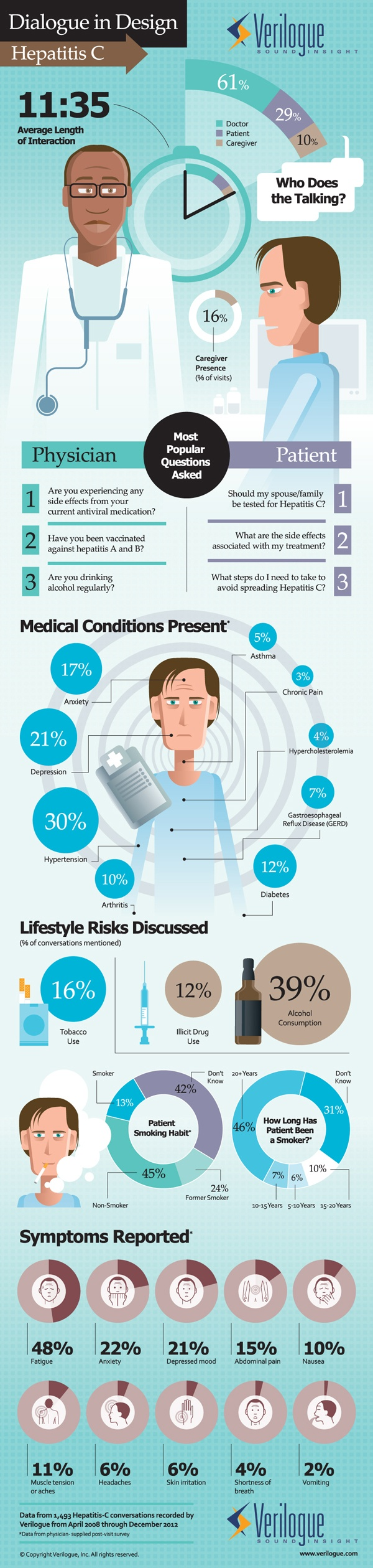 www.infographicbox.com  #INFOGRAPHIC Hepatitis C:  In this Dialogue in Design infographic, Verilogue draws insightful conversational insights from their collection of real Hepatitis C exam room interactions. How long is the average Hepatitis C physician-patient conversation? How is the conversational time split up between patients, physicians and caregivers? What are the top questions asked by patients? By physicians? What are the reported symptoms of patients suffering from Hepatitis C?