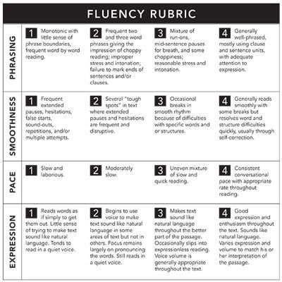 Fluency rubric - assess how fluent the students are reading