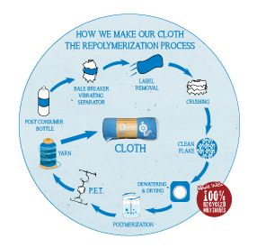 Info Graphic - How a water bottle becomes a towel.