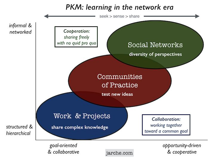 PKM: learning in the network era