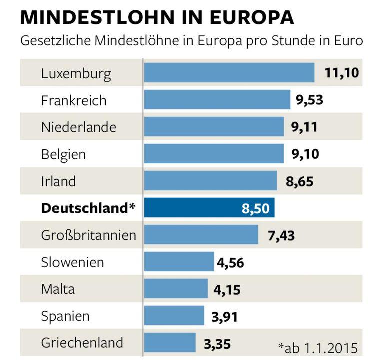 In Deutschland gilt seit 1. Januar ein Mindestlohn von 8,50 Euro