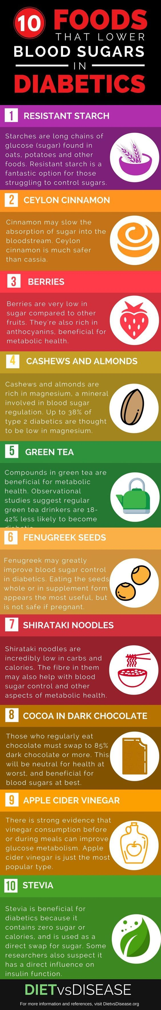This post looks at 10 of the best foods and supplements to lower blood sugars in diabetics, based on current research.