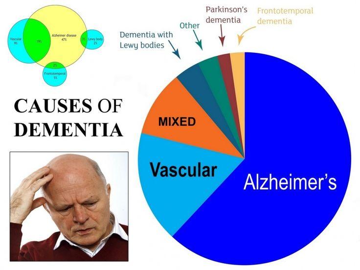 Best 25+ Forms of dementia ideas on Pinterest | Dementia disease ...
