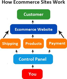 Sitewired also provides to create the e-commerce websites which helps you to buy and sell the products online.