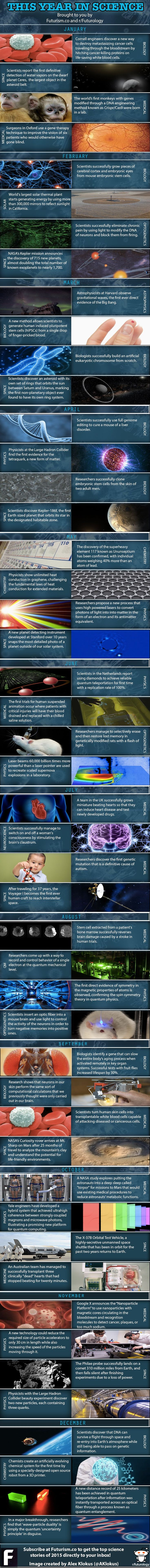 2014 Year In Science Infographic: The most important scientific discoveries of 2014