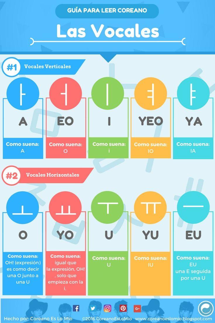 Resumen: Vocales Coreanas Horizontales y Verticales.