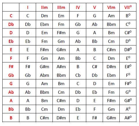 Para que sirva de material de referencia cómodo, facilito a continuación unas tablas con los acordes que aparecen al armonizar la escala mayor en cualquier tonalidad, tanto en su versión tríada com…