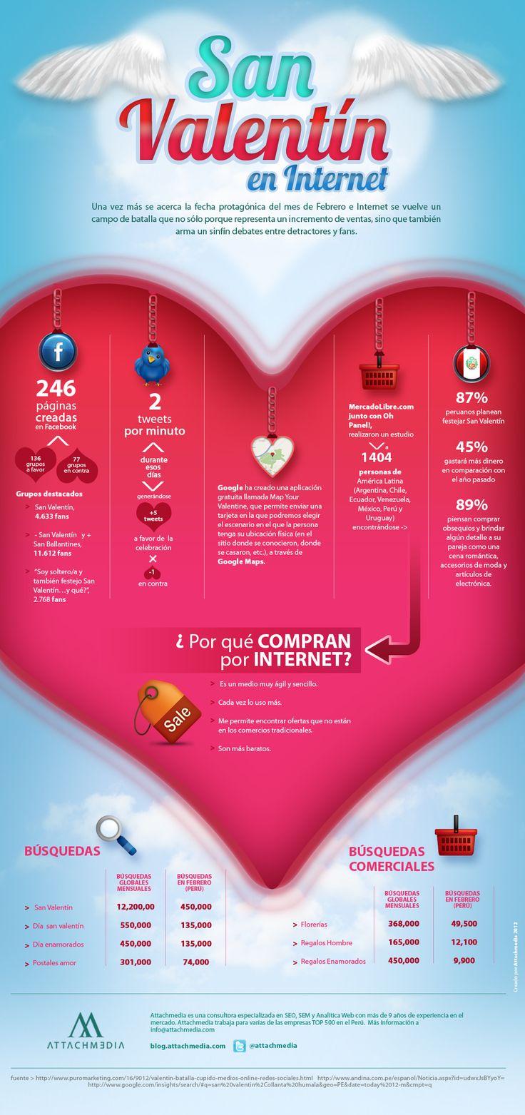 San Valentín y el mercado electrónico en Internet