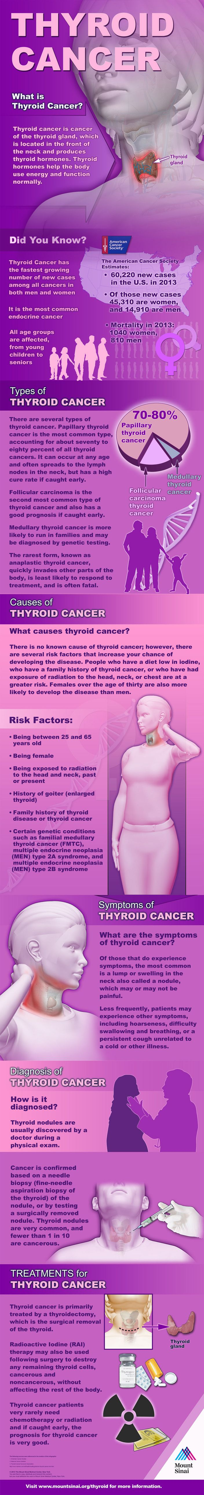 More than 60,200 new cases of thyroid cancer are diagnosed each year in the U.S. Discover facts, risk factors, symptoms and treatments for this common endocrine cancer.