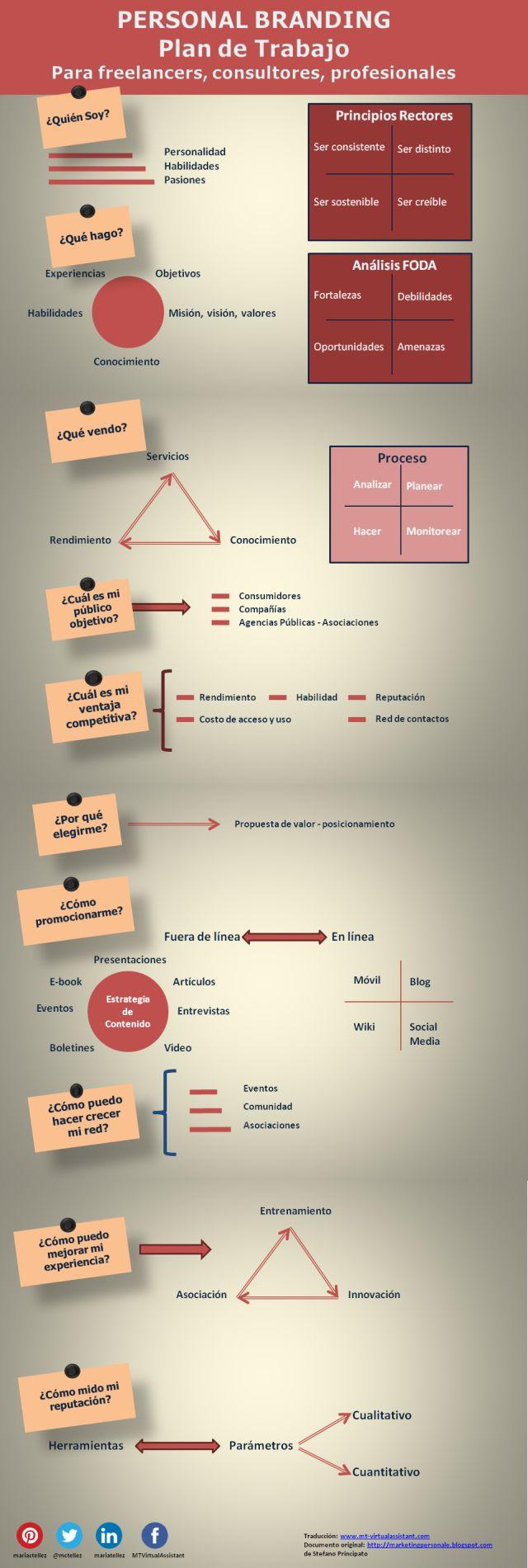 Plan de Trabajo para el Personal Branding. #MarcaPersonal #PersonalBranding