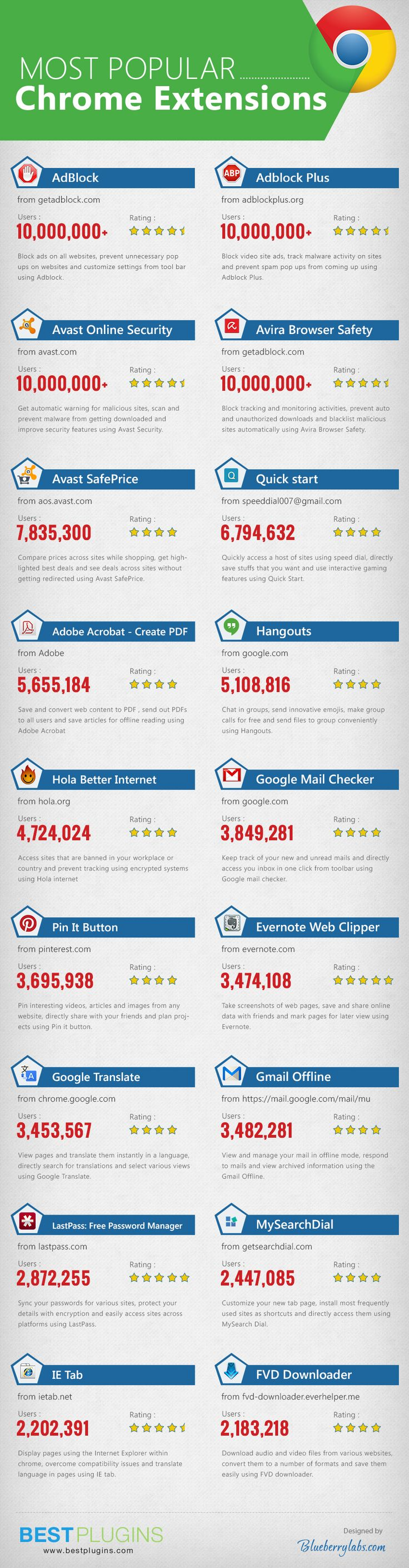 The 17 Most Popular Chrome Extensions [Infographic] http://www.wonderoftech.com/most-popular-chrome-extensions/?utm_content=buffer55414&utm_medium=social&utm_source=pinterest.com&utm_campaign=buffer