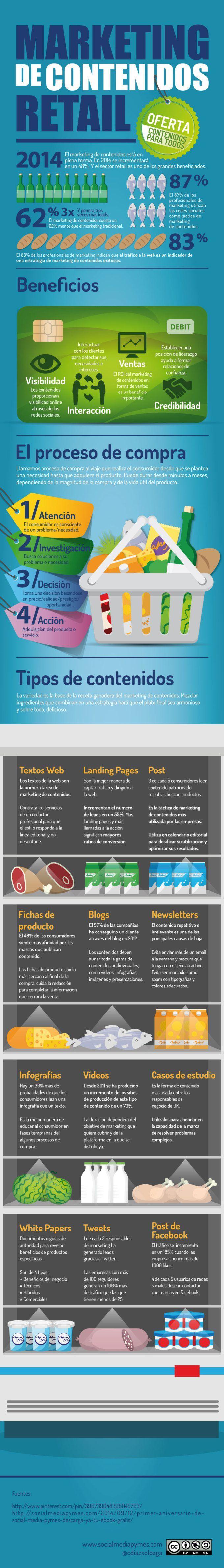 Marketing de contenidos, contenidos para todosELUCUBRACIÓN ESTUDIO CREATIVO