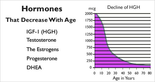 how to get high testosterone levels
