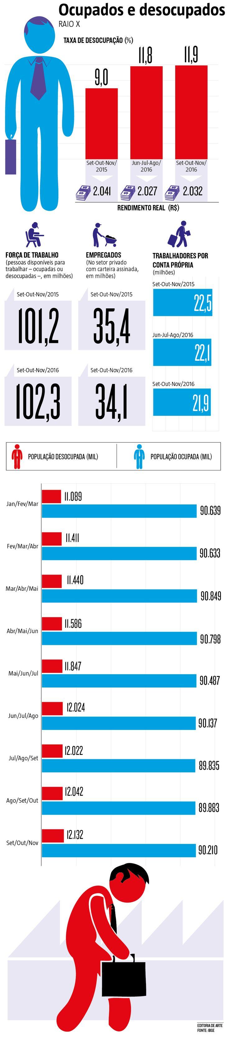Se restava alguma dúvida de que 2016 foi um ano perdido para a economia brasileira, ela deixou de existir com a nova marca recorde de desemprego divulgada ontem pelo IBGE. No trimestre encerrado em novembro, o número de desocupados chegou à marca dos 12,1 milhões de pessoas. Um aumento de 3 milhões na comparação com o mesmo período do ano passado. (30/12/2016) #CLT #Trabalhador #Empregado #Desemprego #Patrão #Temer #Economia #Infográfico #Infografia #HojeEmDia