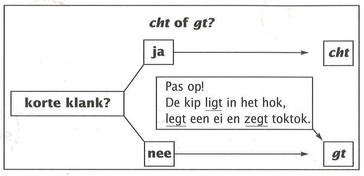 In woordpakket 18 leren we woorden schrijven met op het einde -cht of -gt . We gebruiken hiervoor volgende regel: Foppertje: D...