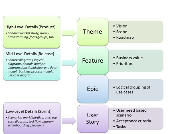 Agile Epics To User Stories  Google Search  Agile