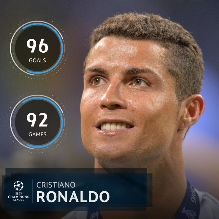 Cristiano Ronaldo's record in the #UCL for Real Madrid.