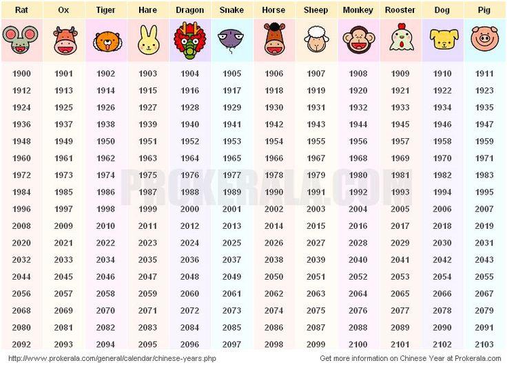 Chinese horoscope birth years