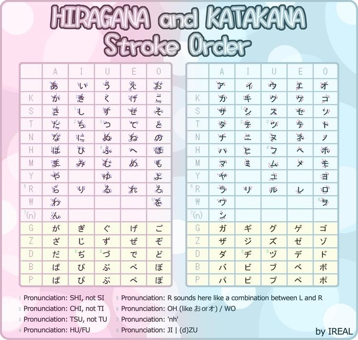 hiragana katakana cheat sheet japanese practice pinterest cheat sheets and diff 39 rent strokes. Black Bedroom Furniture Sets. Home Design Ideas