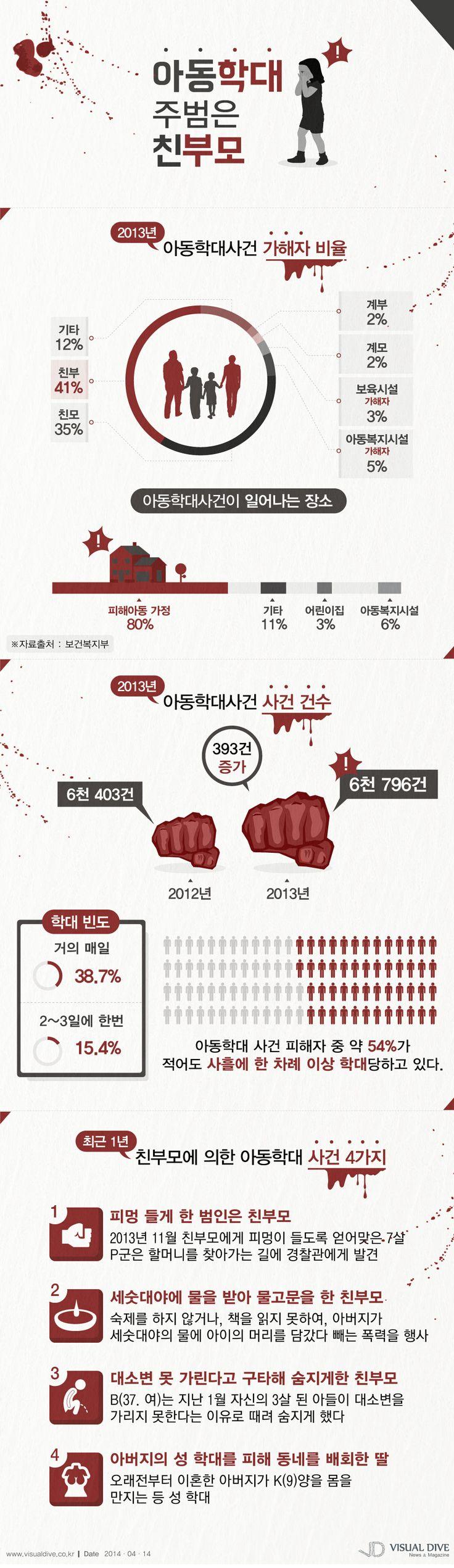 아동학대 주범, 계모 계부 아닌 친부모가 80% [인포그래픽] #children  #Infographic ⓒ 비주얼다이브 무단 복사·전재·재배포