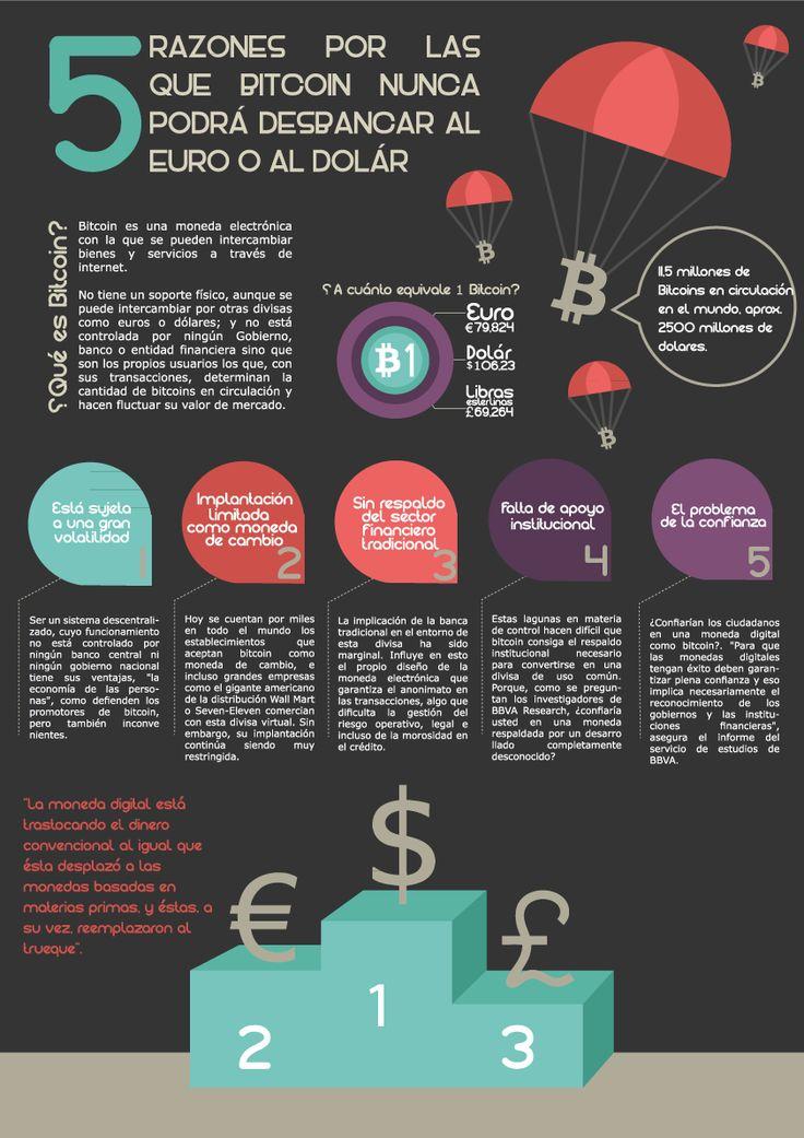 5 Razones por las que Bitcoin nunca podrá desbancar al Euro o al Dólar. Infografia