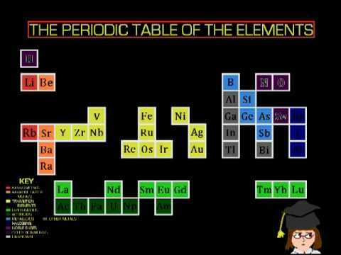 247 best Science! - Periodic Table images on Pinterest Physical - new periodic table assignment