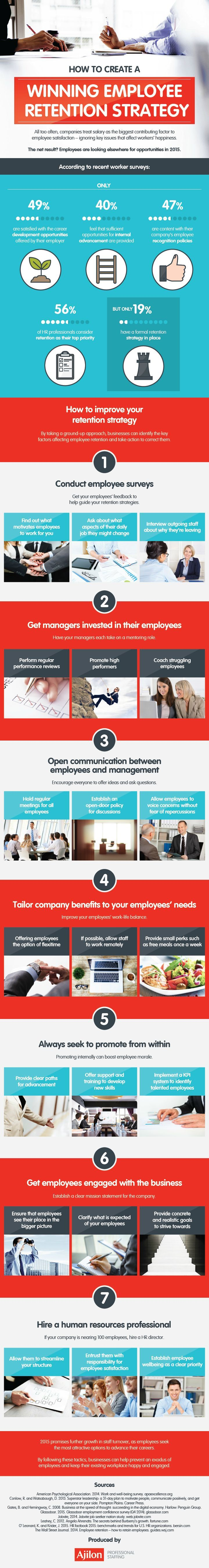 A look at the best strategies to follow for increasing your employee retention rate and creating a happy workforce.