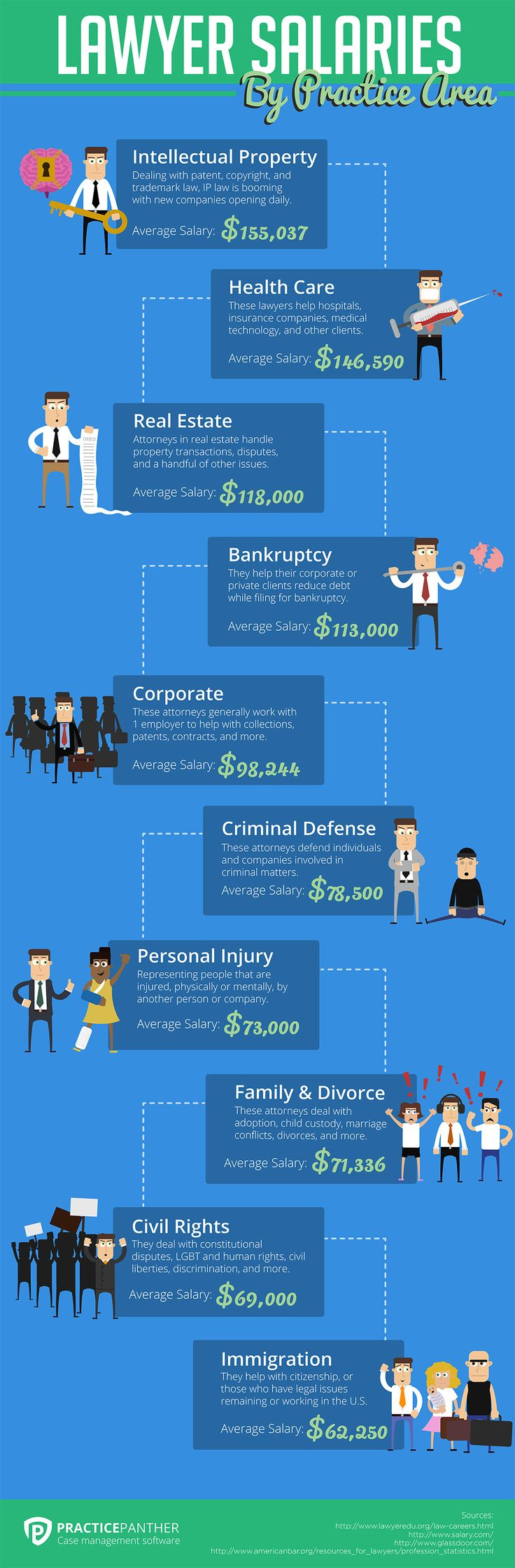 How much do lawyers really make? •