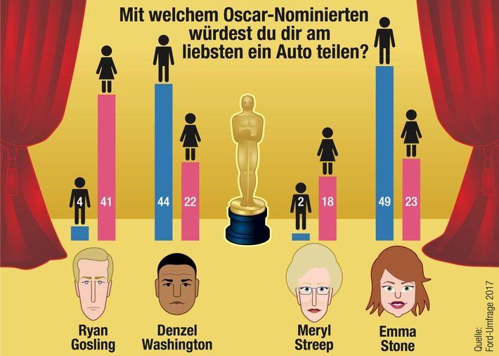 Oscar-Verleihung: Deutsche Frauen träumen von Carsharing mit Ryan Gosling  #Oscar #Frauen #Carsharing