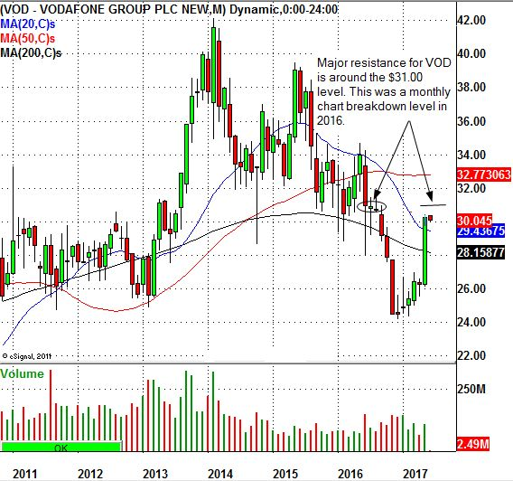 Vodafone Group Plc (NASDAQ:VOD) Running Into Major Chart Resistance