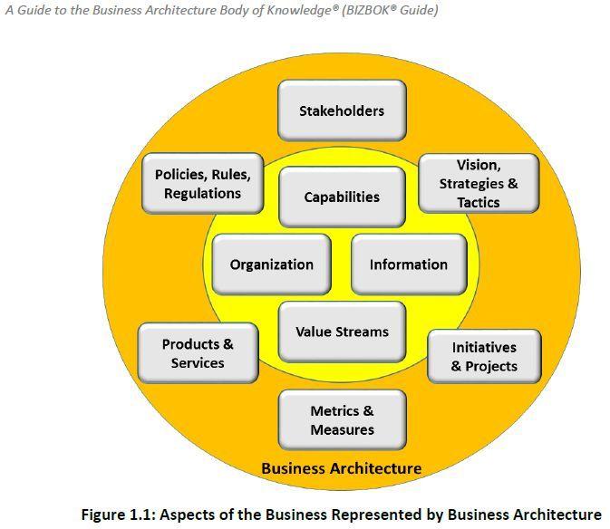 Business Architecture Aspects #Architecture #Aspects #Büroarchitektur #Business #businessarch…