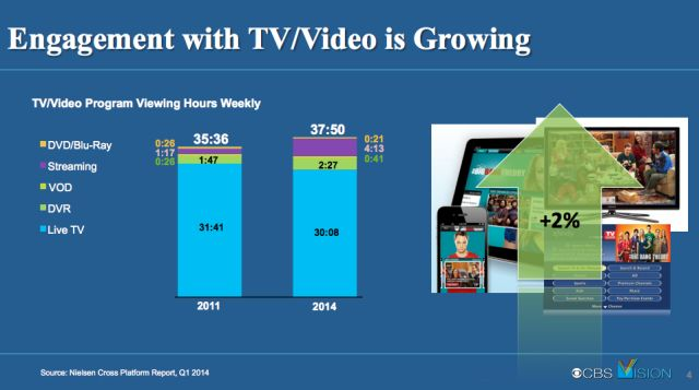 Charts: How we watch TV now