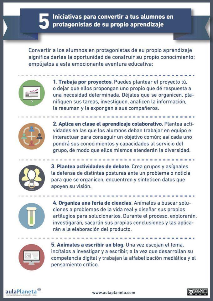 articuloseducatvos.es: 5 iniciativas para convertir a los alumnos en protagonistas de su aprendizaje
