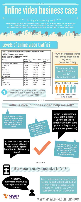 #OnlineVideo Business Case (repinned by @Ricardo Sudario Llera)