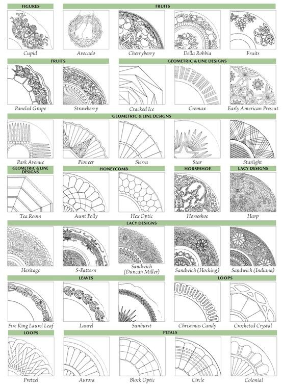"""A chart for identifying depression glass patterns.   """"Warman's Depression Glass Field Guide 4th Edition"""" Ellen T. Schroy"""
