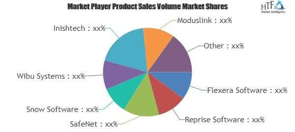 Crop Production Software Market is touching new level – A comprehensive study with key manufacturers segmented by Geography, Application