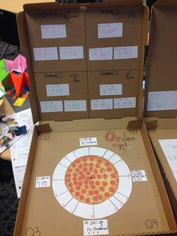 The Secondary Classroom can be fun too.....AWESOME UNIT CIRCLE PROJECT