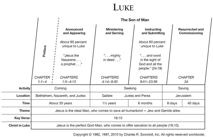 Book of Luke Overview - Insight for Living Ministries