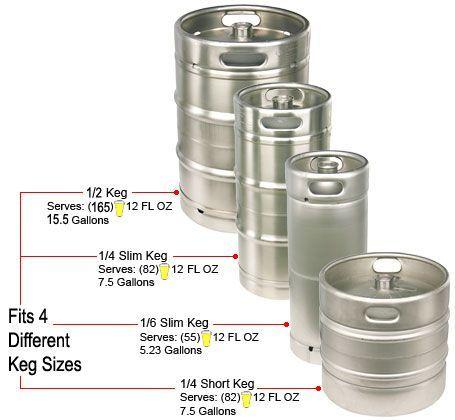 Franklin Liquors Beer Keg Information Page #Beer #Craftbeer #Keg #Beereducation