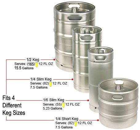 Beer Keg Information 04-09-17 Franklin Liquors Keg Sizes We Rent Co2 Systems,Taps,Tubs And Gas With Your Keg Purchase Deposit Costs State Registration Fee $10 Keg Fee $30 Tap $35 Co2 $350 All Depos…