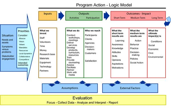 A logic model is a graphic representation to describe a program that shows the linkages between what the program does (the input and...