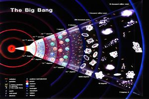 Ripples in the universe from the Big Bang 09/06/2014 It might have all started with a big bang some 13.8 billion years ago, but what happened immediately afterwards has been perplexing our greatest minds for decades.