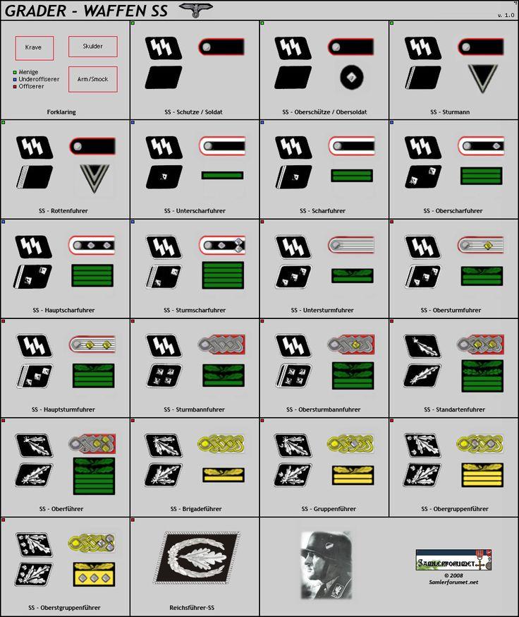 German ranks & collars