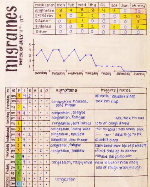 This comprehensive layout for tracking your symptoms, medications, and triggers for whatever ails you: | 29 Bullet Journal Layouts For Anyone Trying To Be Healthy