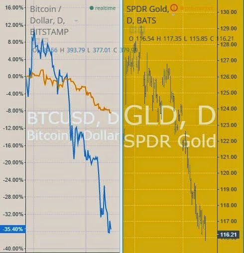 Gold - Bitcoin Price